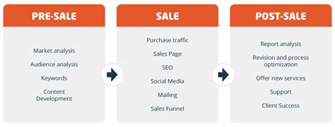 Pre Sales After Mba by Sales Process Part I Planning A Structured Process