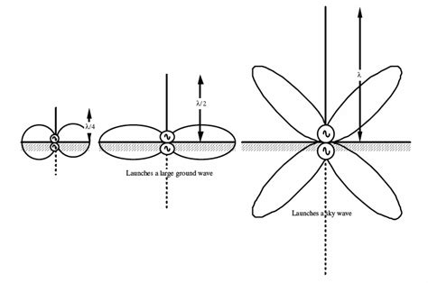 radiation pattern different types antenna communication systems antennas wikibooks open books for