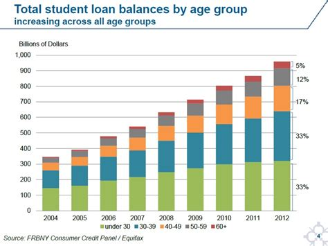 loans for housing while in school conversable economist student loan snapshots