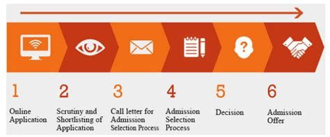 Mba Selection Process by Alliance Mba Admission 2018 Application Form