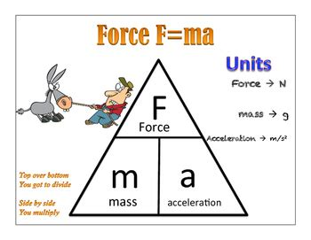 physical science formula posters  science class  fun tpt
