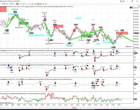 pattern matching trading fed day trading winners with zonetraderpro pattern