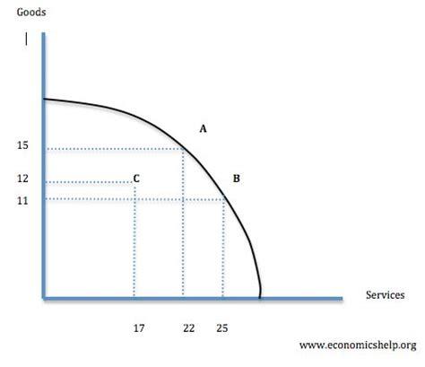ppf diagram economics production possibility frontier economics help