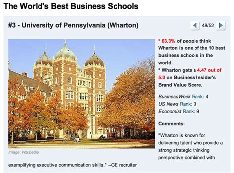 York College Of Pa Mba Ranking wharton mba program ranked third best in world technical