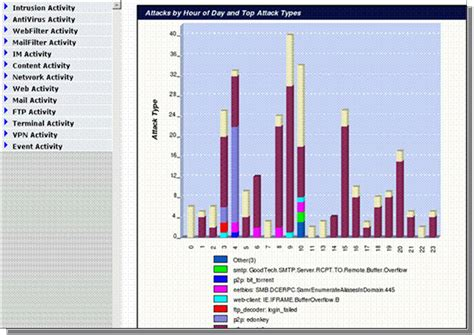 Fortianalyzer Report Templates Security Management Dashboard The Dashboard