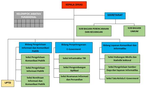 gambar diagram struktur organisasi choice image how to gambar diagram struktur organisasi image collections how