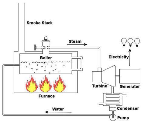 steam turbine flow diagram boiler flow diagram search boilers and heaters