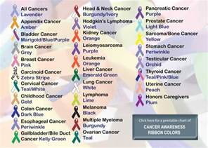 ribbon color meanings all cancers colors associated with them