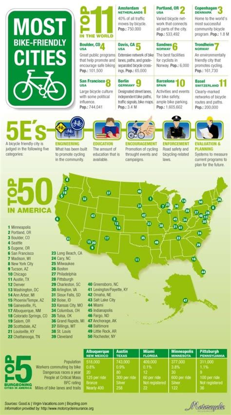 most friendly cities 11 most bike friendly cities in the world image