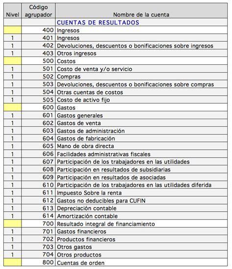 asignacion agrupador del sat 2016 las cuentas de resultados en el cat 225 logo de cuentas y en