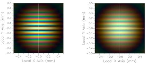 interference pattern for white light michelson stellar interferometer photon engineering