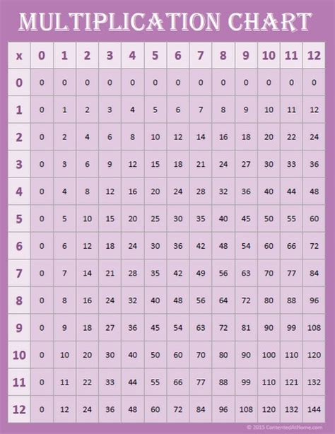 multiplication number chart printable common worksheets 187 time table chart 1 15 preschool and