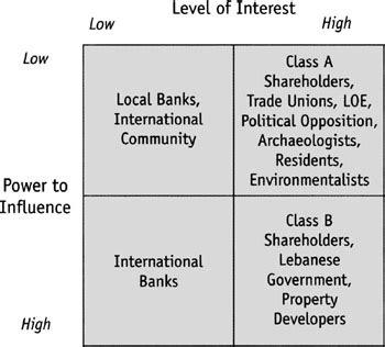 Shareholder Vs Stakeholder Essay by Power Interest Matrix Politics Stakeholders Model Stakeholder Analysis Edt Project Management
