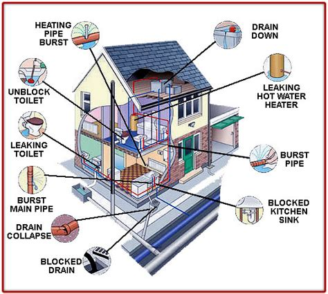Residential Plumbing Plumbers Derby Identify Common Plumbing Problems With