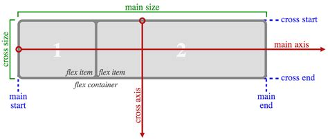 layout css w3c flexbox the next generation of css layout has arrived