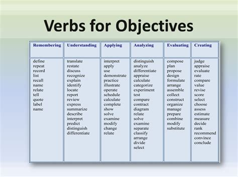 lesson plan objectives writing objectives 2 ch 8 some helpful verbs language