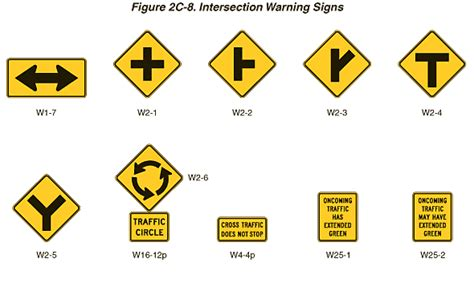 c section warning signs fhwa mutcd 2003 edition revision 1 figure 2c 8 long