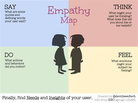 design thinking empathy exercise empathy map for design thinking david lee edtech
