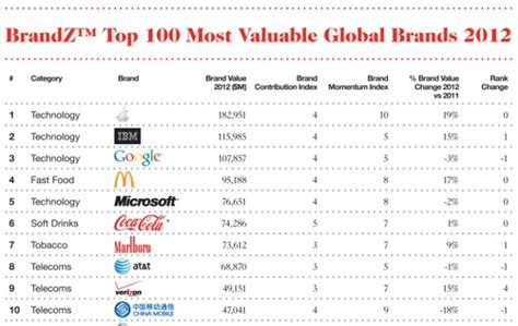 sa s most valuable brands why apple 1st on brandz top 100 most valuable global brands 2012 list