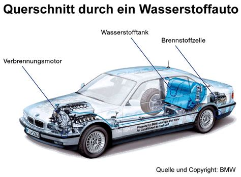Brennstoffzelle Im Auto Funktion by Folien Zum Thema Chemische Elemente