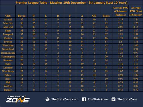 epl table last 5 games festive cheer or christmas nightmare a guide to premier