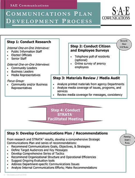 Internal Communications Plan If You Are Looking For A Quickeasy Tool To Evaluate Your Own External Communication Strategy Template