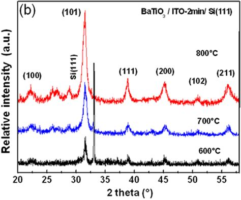 xrd pattern of batio3 microstructural characterization of batio3 thin films