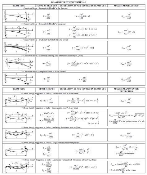 Beam Deflection Table Beam Deflection Formula Table Suzuki Cars