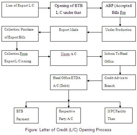 Flow Chart Credit Letter Foreign Exchange Department Of Al Arafah Islami Bank