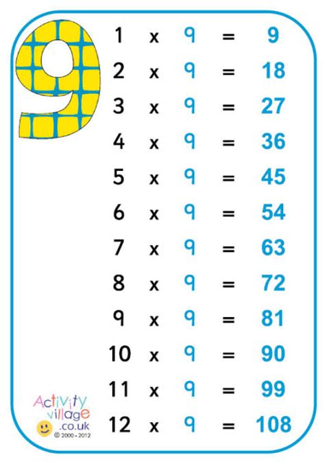 9 Multiplication Table by 9 Times Table Poster