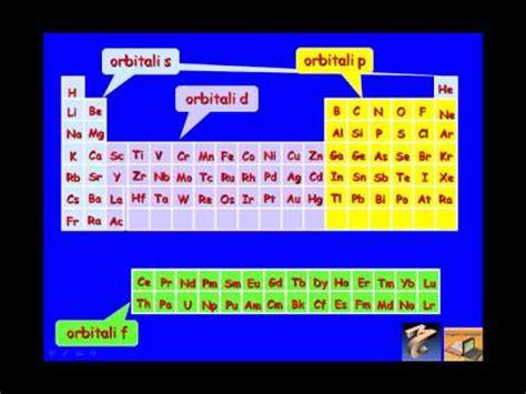 tavola elettronica 5 configurazioni elettroniche e tavola periodica avi