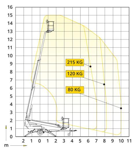 Anh Nger Mieten Quakenbr Ck by Nett Anh 228 Nger Diagramm Zeitgen 246 Ssisch Der Schaltplan