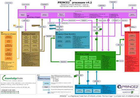 prince2 2017 templates official axelos set available prince2 process model ape project management