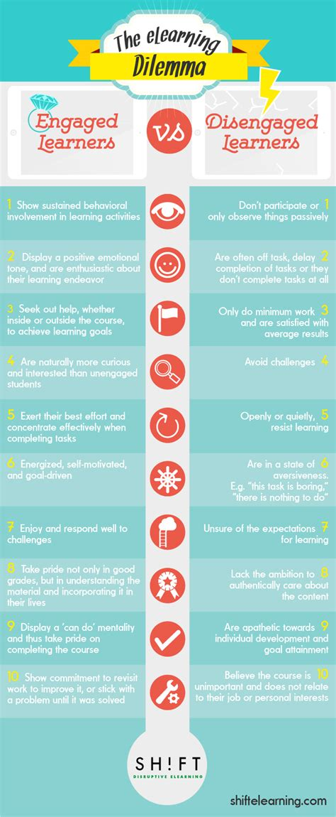 What To Include In A Job Resume by Engaged Vs Unengaged Learners Infographic E Learning