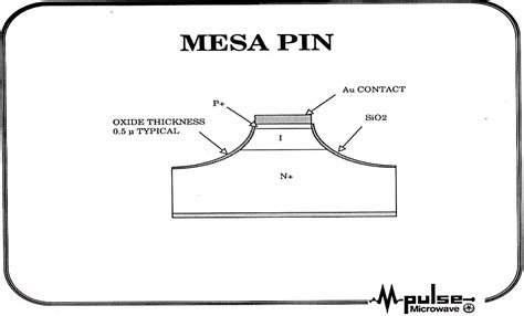 pin diode and its application pin diode