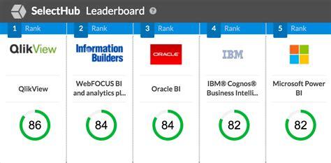 intelligence ranking selecthub business intelligence leaderboard rankings dominated by 10 innovative bi