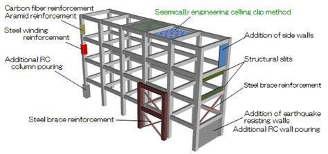 method of layout of building seismic retrofitting building renovations technology