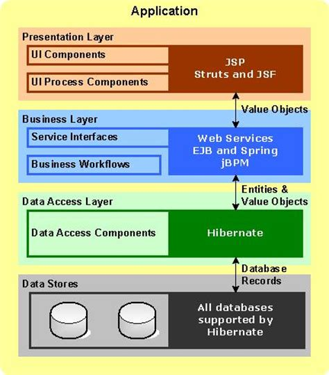 java project architecture diagram getting started java application architecture