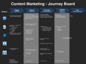 content marketing strategy template content marketing planning template four quadrant gtm