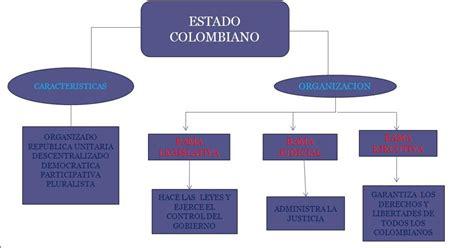 estructura del estado colombiano alcald a de medell n creative jmn organizaci 243 n y estructura del estado colombiano