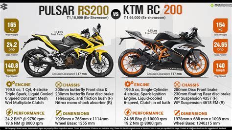 Ktm Rc 200 Autos Maxabout by Bajaj Pulsar Rs200 Vs Ktm Rc200 Maxabout Autos In 2018