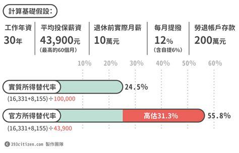 pension section 393公民平台 年金就是你的退休金