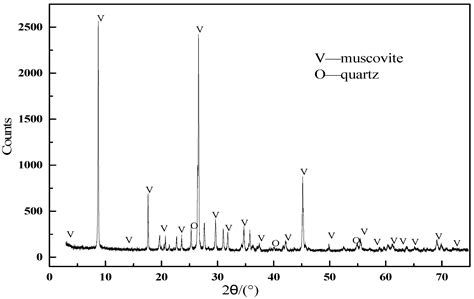 xrd pattern muscovite minerals free full text synergistic adsorption and