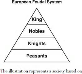 Ottoman Empire Social Structure Social Structure Pictures To Pin On Pinsdaddy
