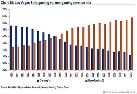 las vegas trends report 2015 what s new in the new year pursuitist skill based slot machines to provide a win win situation for casinos gaming industry nasdaq