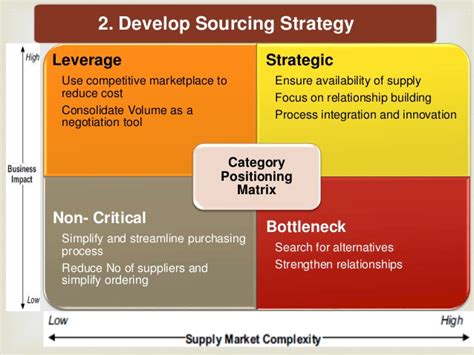 7 Step Strategic Sourcing Category Sourcing Strategy Template