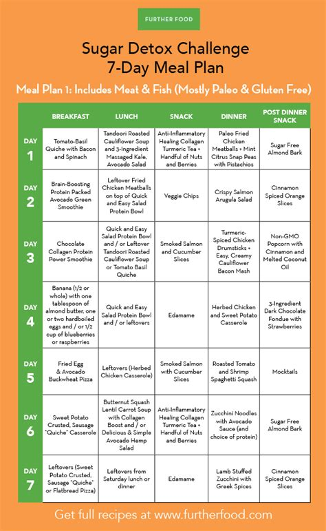 Vegetable Detox Meal Plan by Sugar Detox 7 Day Meal Plans Further Food