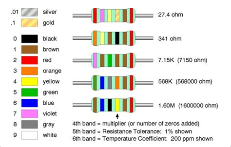 47k resistor color band mplab x blink a led s4student tech