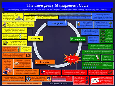 emergency management planning cycle emergency planning cycle images reverse search