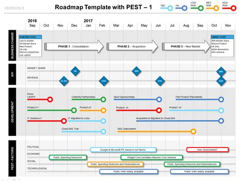 roadmap with pest factors phases kpis milestones ppt